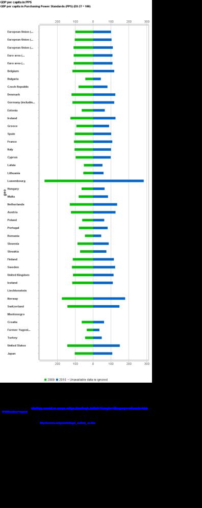 Eurostat_Graph_tsieb010