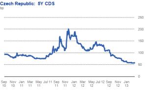 CDS-Cehia