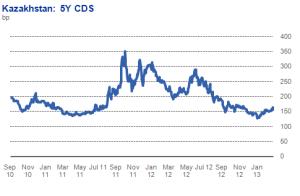 CDS-Kazahstan