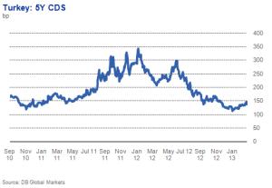 CDS-Turcia