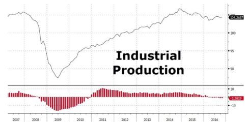 ghidiu-productia-industriala