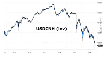 usdcnh